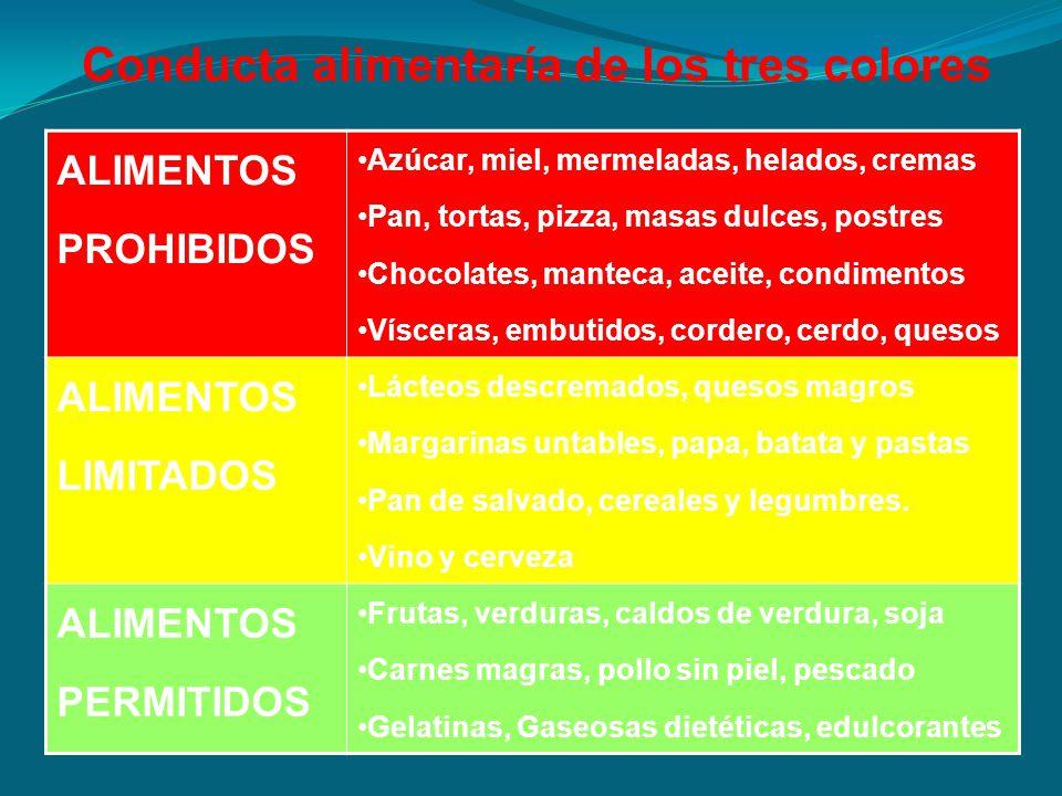 ALIMENTOS PROHIBIDOS Azúcar, miel, mermeladas, helados, cremas Pan, tortas, pizza, masas dulces, postres Chocolates, manteca, aceite, condimentos Vísc