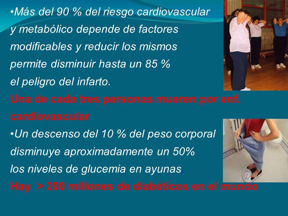 Más del 90 % del riesgo cardiovascular y metabólico depende de factores modificables y reducir los mismos permite disminuir hasta un 85 % el peligro d