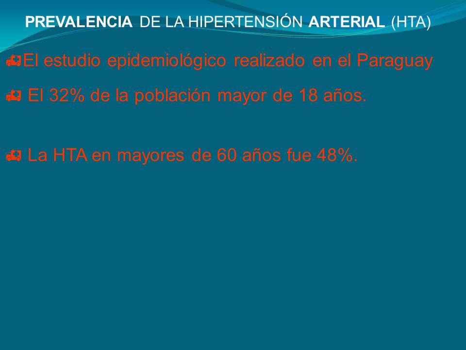 PREVALENCIA DE LA HIPERTENSIÓN ARTERIAL (HTA) El estudio epidemiológico realizado en el Paraguay El 32% de la población mayor de 18 años. La HTA en ma