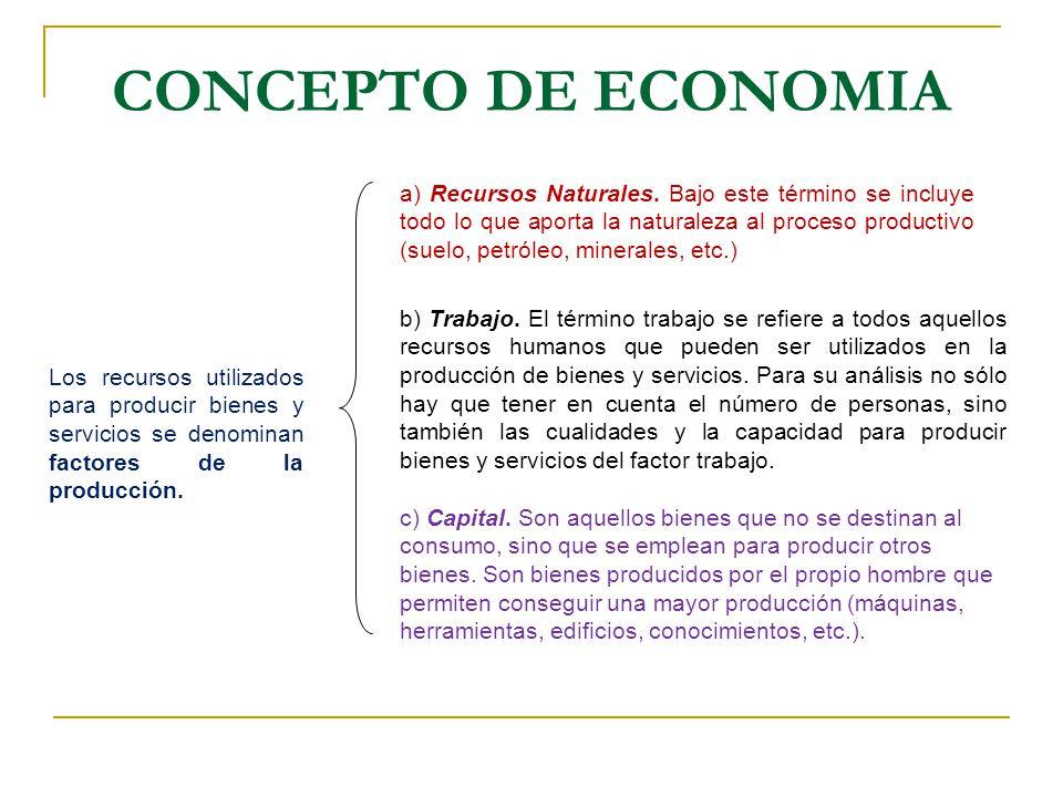 Los recursos utilizados para producir bienes y servicios se denominan factores de la producción. a) Recursos Naturales. Bajo este término se incluye t