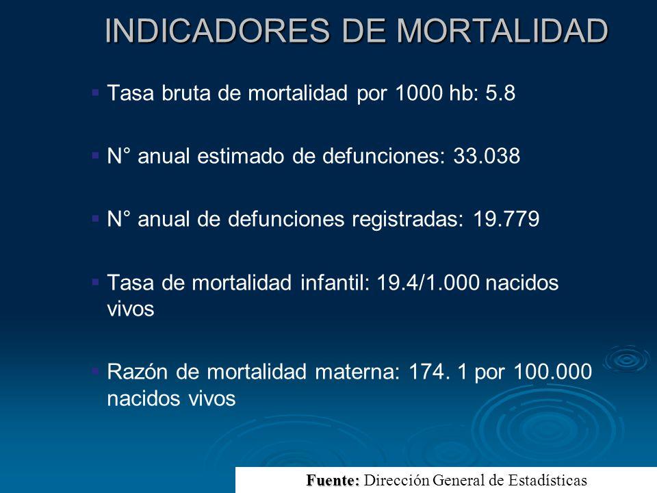 INDICADORES DE MORTALIDAD INDICADORES DE MORTALIDAD Tasa bruta de mortalidad por 1000 hb: 5.8 N° anual estimado de defunciones: 33.038 N° anual de def