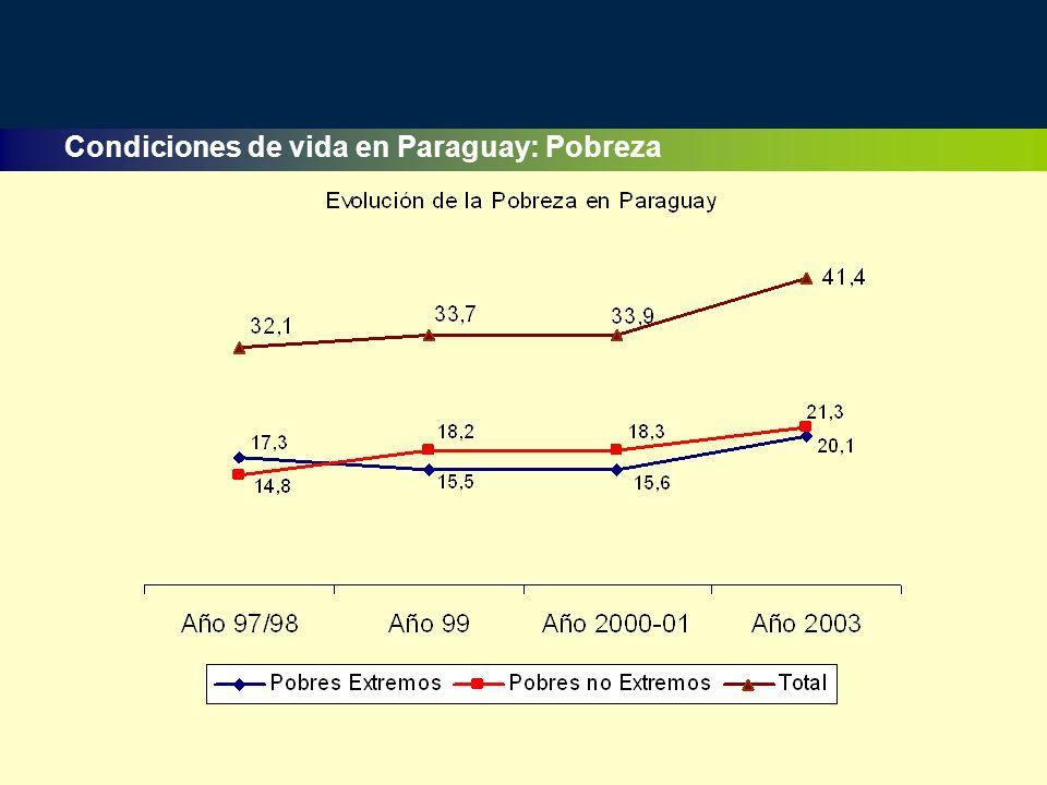 Condiciones de vida en Paraguay: Pobreza