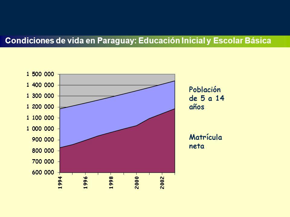 Condiciones de vida en Paraguay: Educación Inicial y Escolar Básica Población de 5 a 14 años Matrícula neta