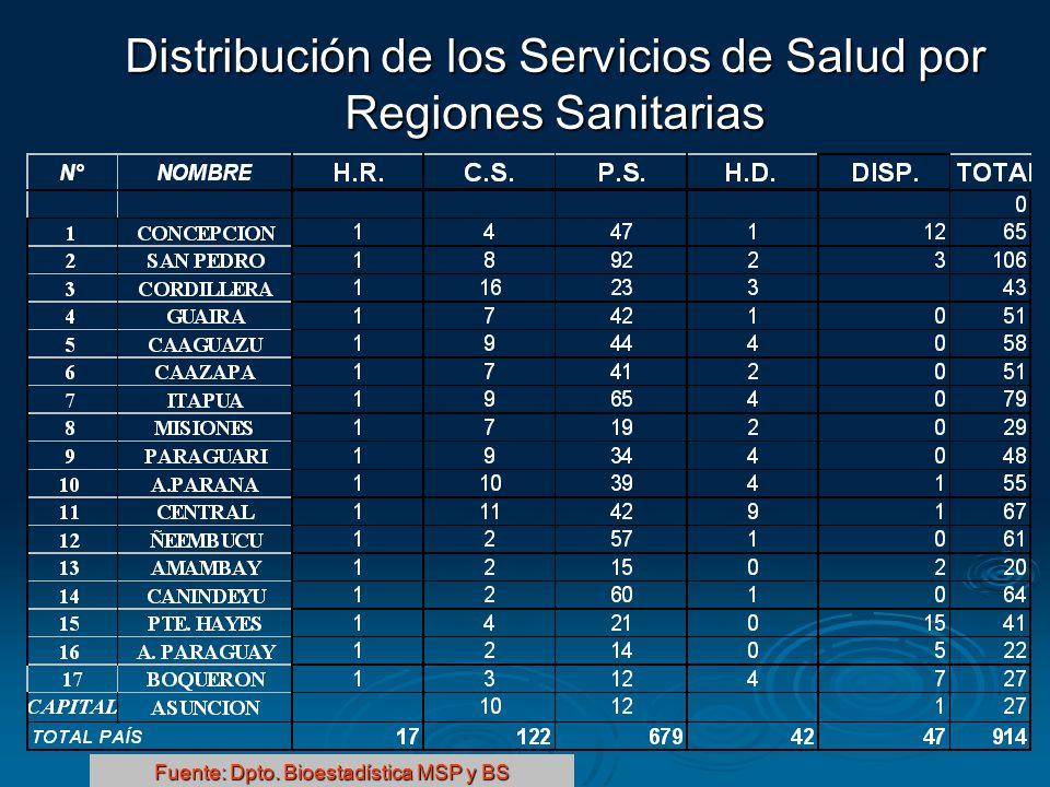 Distribución de los Servicios de Salud por Regiones Sanitarias Fuente: Dpto. Bioestadística MSP y BS