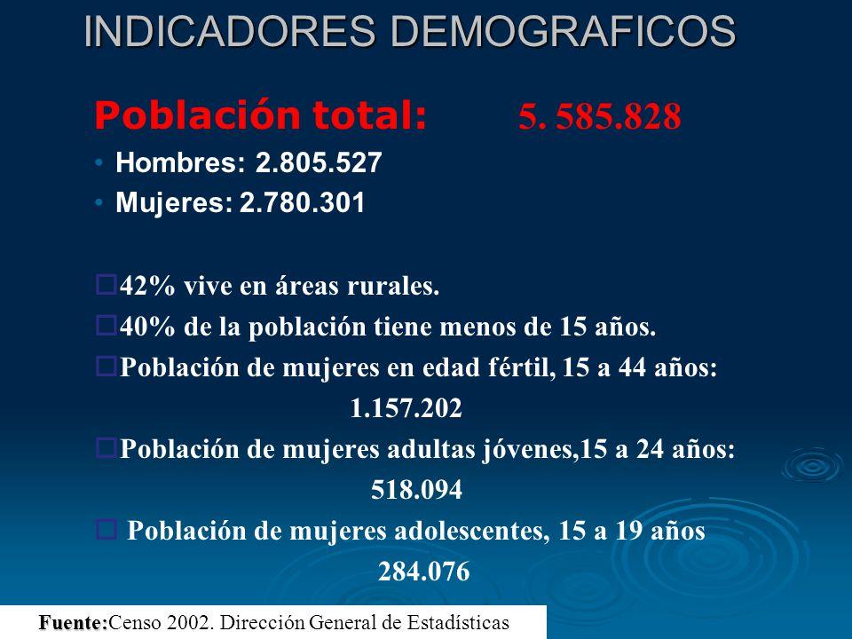 INDICADORES DEMOGRAFICOS INDICADORES DEMOGRAFICOS Población total: 5. 585.828 Hombres: 2.805.527 Mujeres: 2.780.301 o o42% vive en áreas rurales. o o4