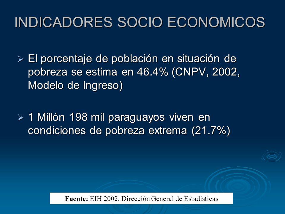INDICADORES SOCIO ECONOMICOS El porcentaje de población en situación de pobreza se estima en 46.4% (CNPV, 2002, Modelo de Ingreso) El porcentaje de po