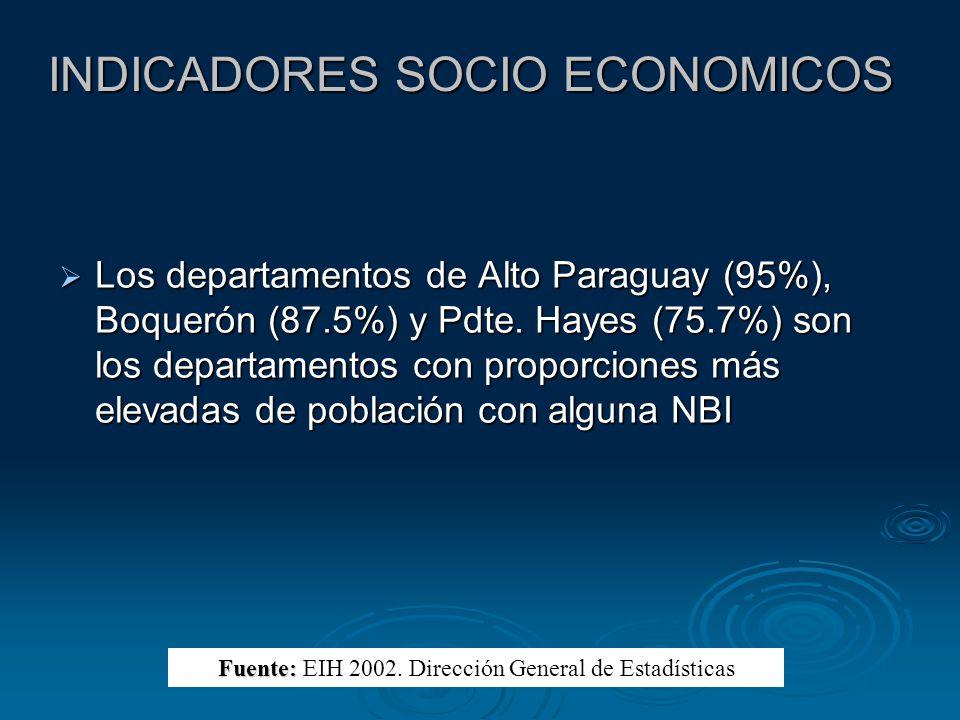 INDICADORES SOCIO ECONOMICOS Los departamentos de Alto Paraguay (95%), Boquerón (87.5%) y Pdte. Hayes (75.7%) son los departamentos con proporciones m