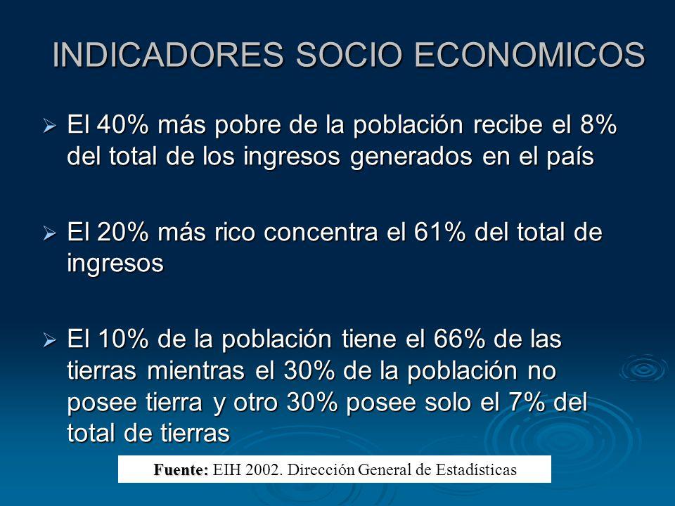 INDICADORES SOCIO ECONOMICOS El 40% más pobre de la población recibe el 8% del total de los ingresos generados en el país El 40% más pobre de la pobla