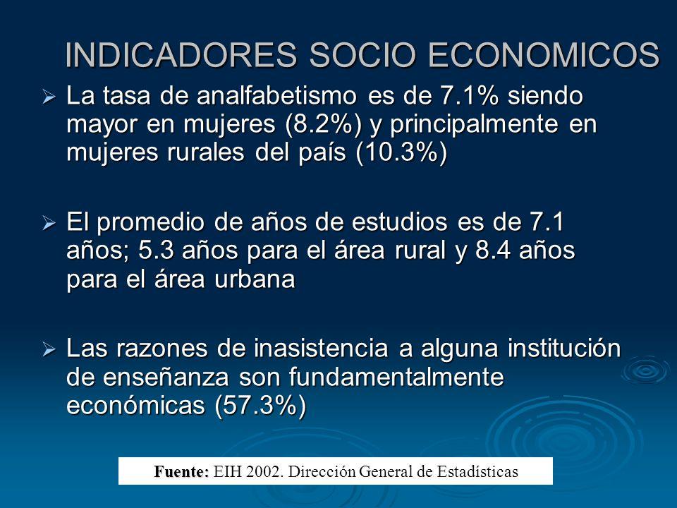 INDICADORES SOCIO ECONOMICOS 63.4% de la población del país posee conexión de agua, siendo 22.2% conexión fuera de la vivienda pero dentro del terreno; y 40.6% con conexión dentro de la vivienda 63.4% de la población del país posee conexión de agua, siendo 22.2% conexión fuera de la vivienda pero dentro del terreno; y 40.6% con conexión dentro de la vivienda Según el tipo de fuente utilizada; 52.7% se abastece de agua corriente; 14.7% de pozo con bomba; 26.1 de pozo sin bomba; y 6.5% de otro tipo de fuente Según el tipo de fuente utilizada; 52.7% se abastece de agua corriente; 14.7% de pozo con bomba; 26.1 de pozo sin bomba; y 6.5% de otro tipo de fuente Solo el 9.4% de los hogares del país cuenta con alcantarillado Solo el 9.4% de los hogares del país cuenta con alcantarillado Fuente: Fuente: EIH 2002.