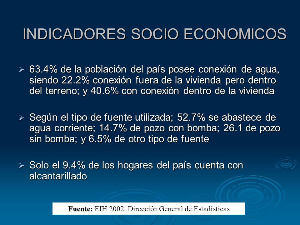 INDICADORES SOCIO ECONOMICOS 63.4% de la población del país posee conexión de agua, siendo 22.2% conexión fuera de la vivienda pero dentro del terreno