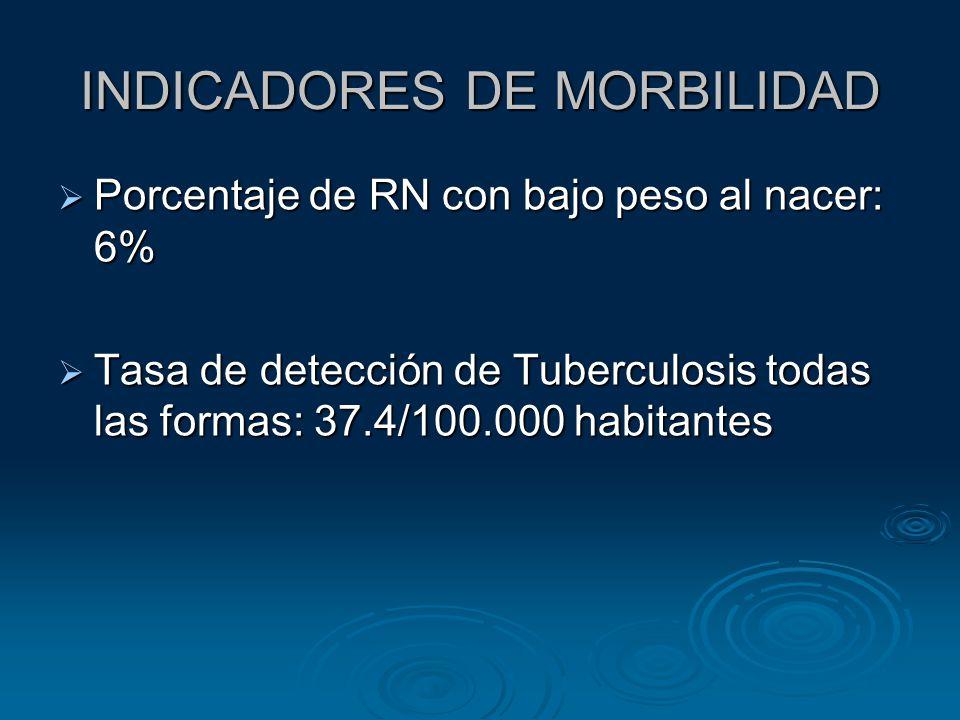 INDICADORES DE MORBILIDAD Porcentaje de RN con bajo peso al nacer: 6% Porcentaje de RN con bajo peso al nacer: 6% Tasa de detección de Tuberculosis to