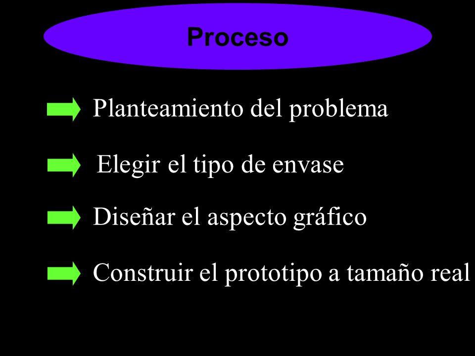 Planteamiento del problema Elegir el tipo de envase Diseñar el aspecto gráfico Construir el prototipo a tamaño real Proceso