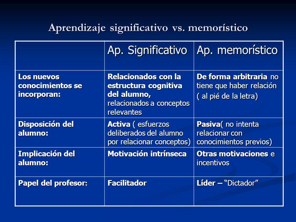 Aprendizaje significativo vs. memorístico Ap. Significativo Ap. memorístico Los nuevos conocimientos se incorporan: Relacionados con la estructura cog