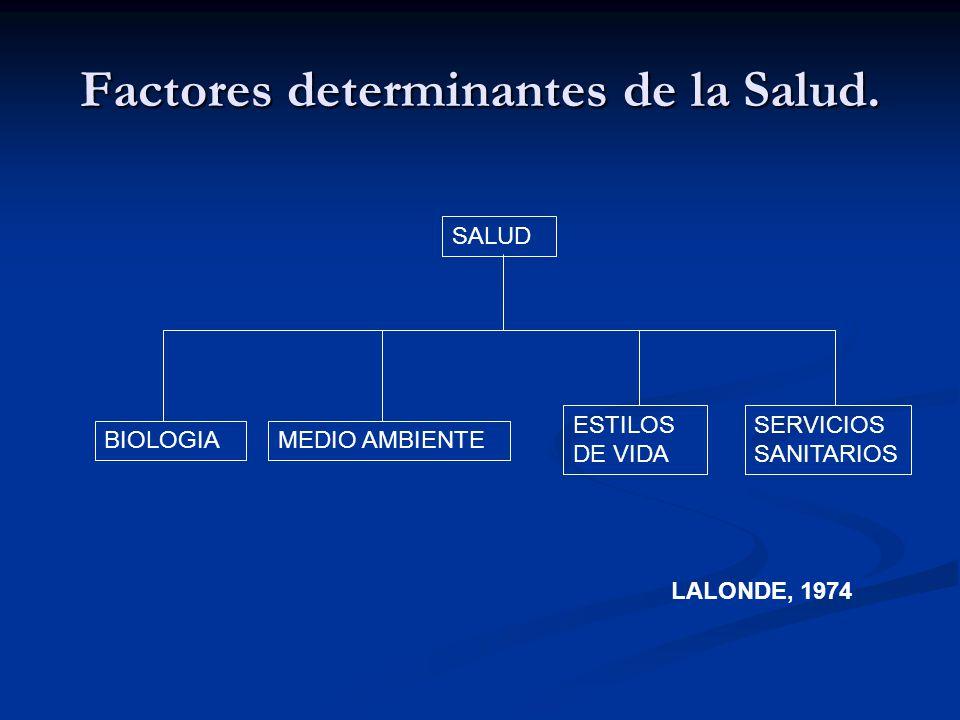 Factores determinantes de la Salud. SALUD BIOLOGIAMEDIO AMBIENTE ESTILOS DE VIDA SERVICIOS SANITARIOS LALONDE, 1974