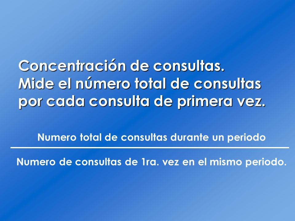 Concentración de consultas. Mide el número total de consultas por cada consulta de primera vez. Numero total de consultas durante un periodo Numero de
