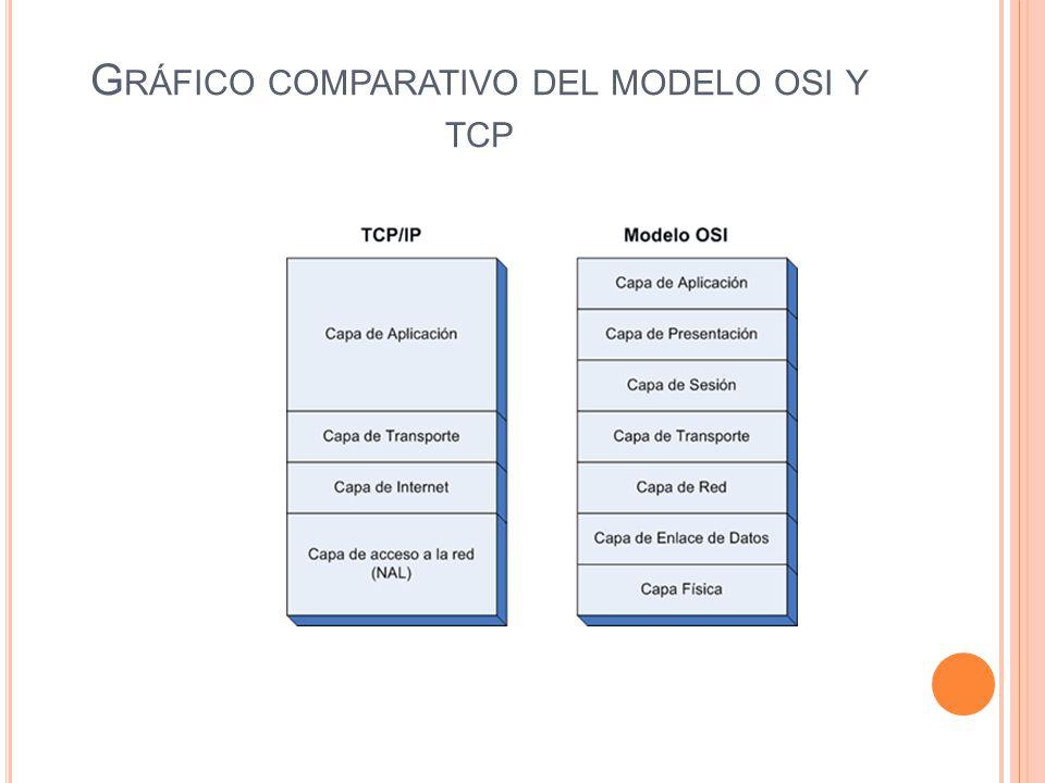 G RÁFICO COMPARATIVO DEL MODELO OSI Y TCP