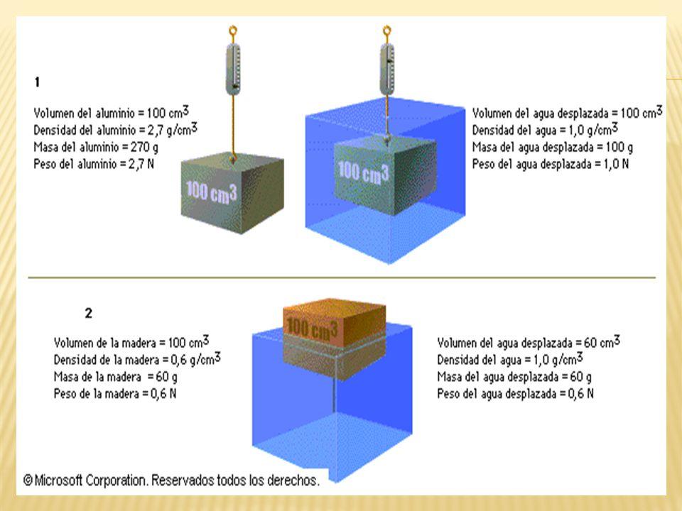 Ejemplo N° 1: 1)Una esfera de hierro de 3 cm de radio se deja caer en un estanque lleno de agua de 120 cm de profundidad.