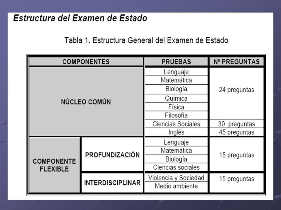 TIPOS DE PREGUNTAS TIPO I (español, inglés, química, física, biología, interdisciplinar y profundización) TIPO IV (sociales, matemáticas, filosofía)