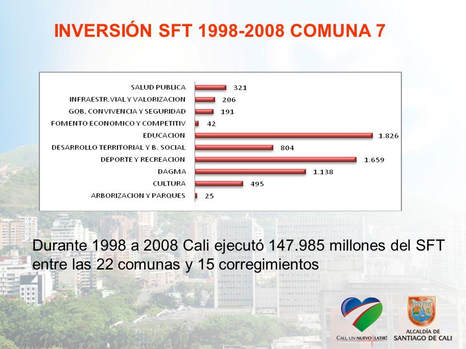INVERSIÓN SFT 1998-2008 COMUNA 7 Durante 1998 a 2008 Cali ejecutó 147.985 millones del SFT entre las 22 comunas y 15 corregimientos
