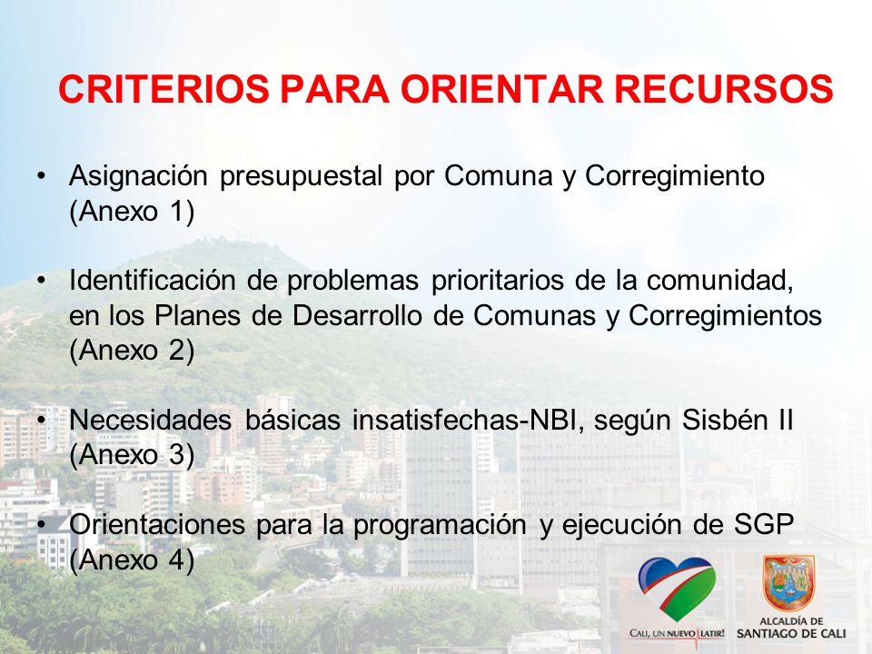 CRITERIOS PARA ORIENTAR RECURSOS Asignación presupuestal por Comuna y Corregimiento (Anexo 1) Identificación de problemas prioritarios de la comunidad, en los Planes de Desarrollo de Comunas y Corregimientos (Anexo 2) Necesidades básicas insatisfechas-NBI, según Sisbén II (Anexo 3) Orientaciones para la programación y ejecución de SGP (Anexo 4)