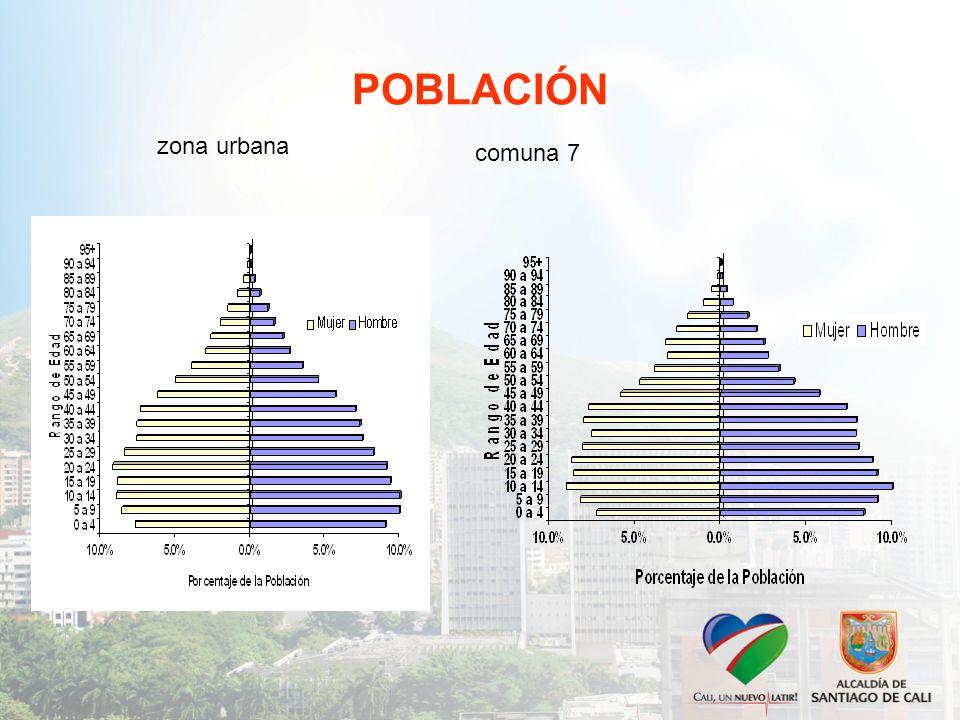 POBLACIÓN zona urbana comuna 7