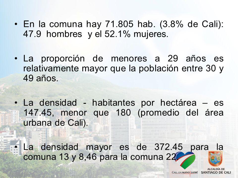En la comuna hay 71.805 hab.(3.8% de Cali): 47.9 hombres y el 52.1% mujeres.