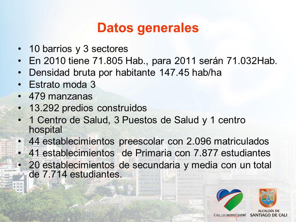 Datos generales 10 barrios y 3 sectores En 2010 tiene 71.805 Hab., para 2011 serán 71.032Hab.