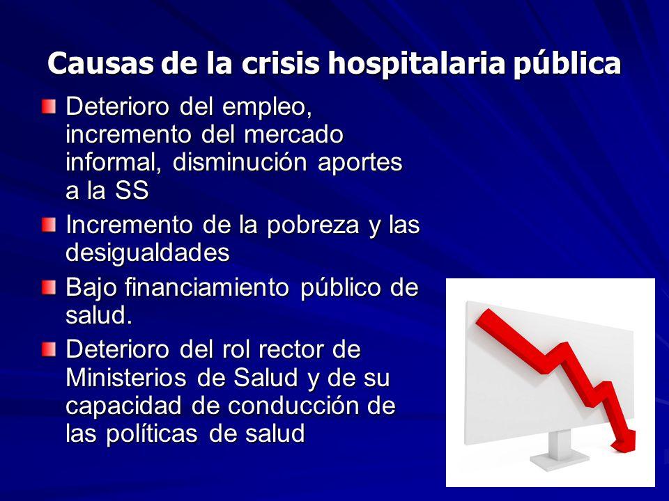 Causas de la crisis hospitalaria pública Deterioro del empleo, incremento del mercado informal, disminución aportes a la SS Incremento de la pobreza y las desigualdades Bajo financiamiento público de salud.