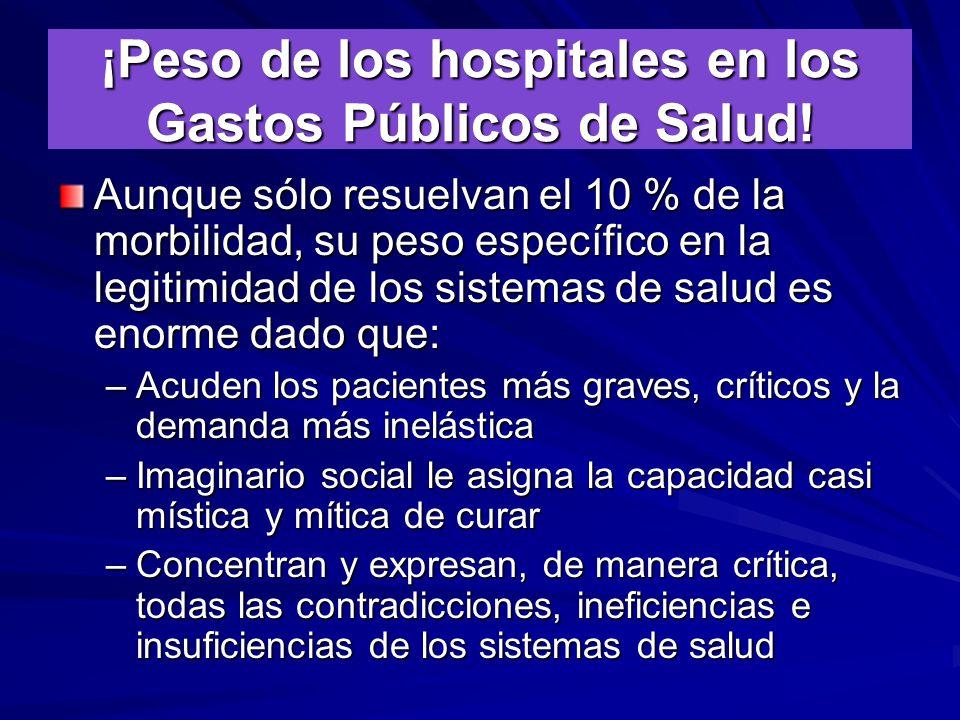 ¡Peso de los hospitales en los Gastos Públicos de Salud.