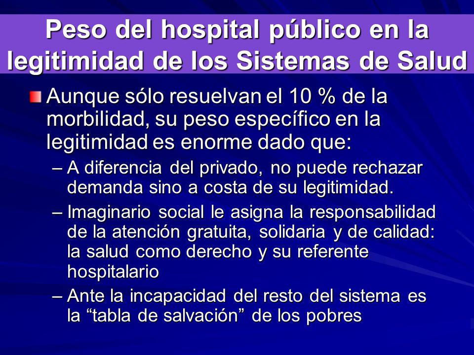 Peso del hospital público en la legitimidad de los Sistemas de Salud Aunque sólo resuelvan el 10 % de la morbilidad, su peso específico en la legitimidad es enorme dado que: –A diferencia del privado, no puede rechazar demanda sino a costa de su legitimidad.
