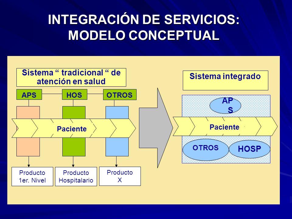 Sistema integrado OTROS AP S HOSP APS Producto 1er.