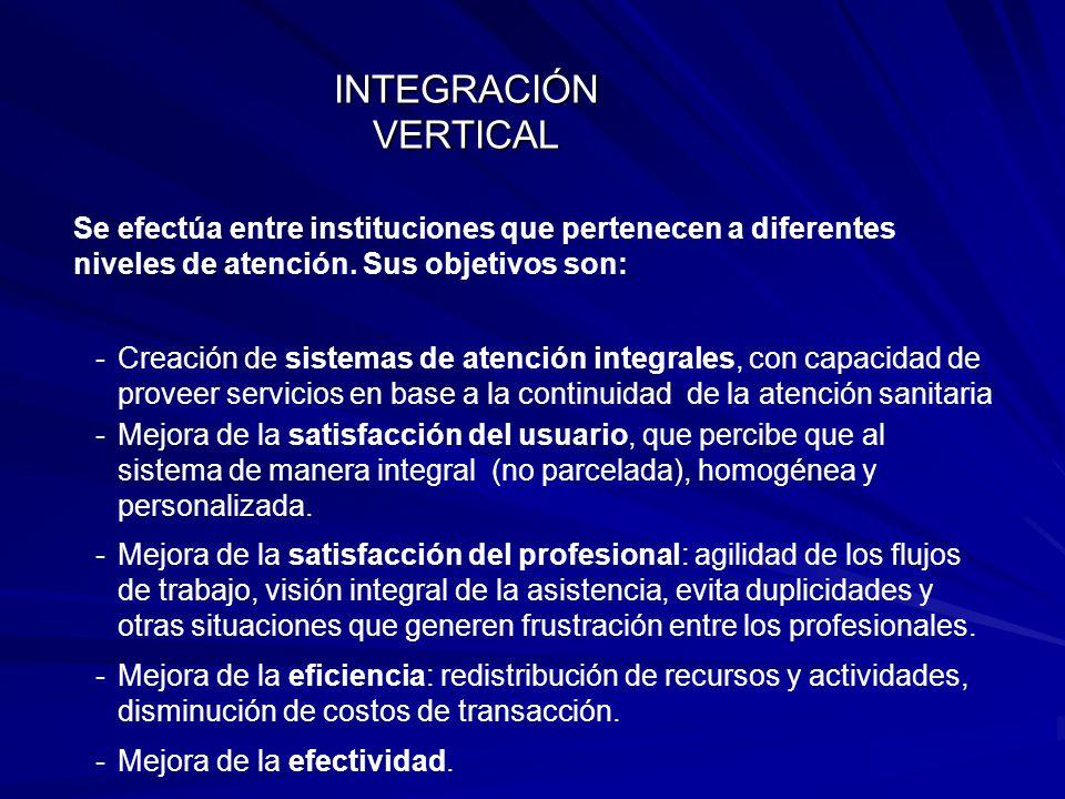 Se efectúa entre instituciones que pertenecen a diferentes niveles de atención.