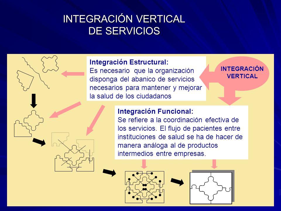 Integración Estructural: Es necesario que la organización disponga del abanico de servicios necesarios para mantener y mejorar la salud de los ciudadanos INTEGRACIÓN VERTICAL INTEGRACIÓN VERTICAL DE SERVICIOS Integración Funcional: Se refiere a la coordinación efectiva de los servicios.
