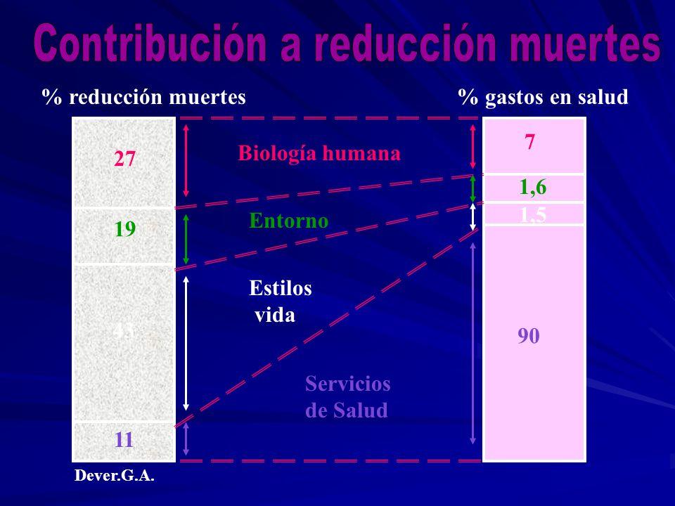 27 Biología humana 7 11 Servicios de Salud 90 43 Estilos vida 1,5 19 Entorno % reducción muertes% gastos en salud 1,6 Dever.G.A.