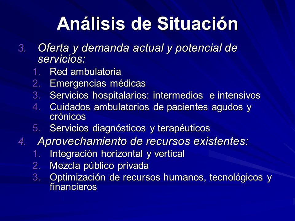 Análisis de Situación 3.