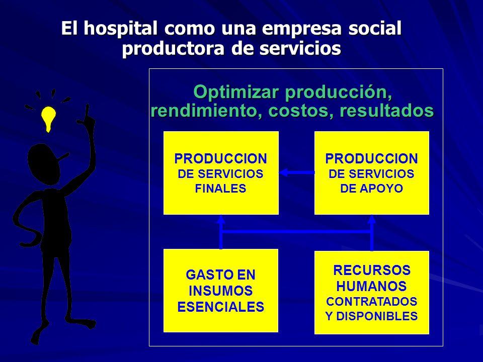 El hospital como una empresa social productora de servicios PRODUCCION DE SERVICIOS FINALES RECURSOS HUMANOS CONTRATADOS Y DISPONIBLES PRODUCCION DE SERVICIOS DE APOYO GASTO EN INSUMOS ESENCIALES Optimizar producción, rendimiento, costos, resultados