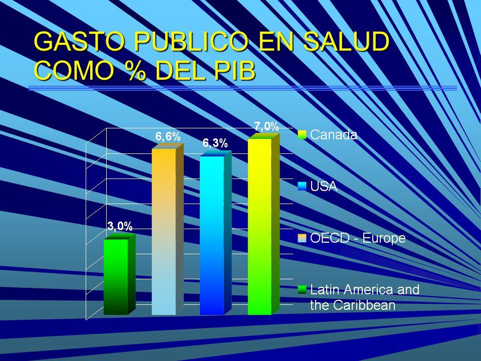 GASTO PUBLICO EN SALUD COMO % DEL PIB