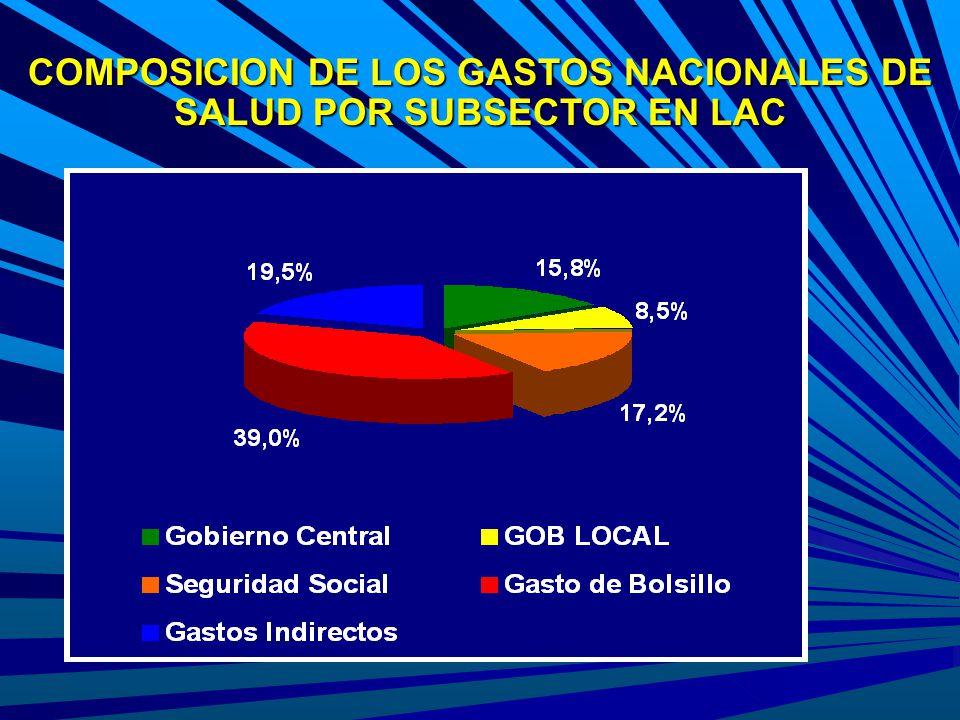 COMPOSICION DE LOS GASTOS NACIONALES DE SALUD POR SUBSECTOR EN LAC