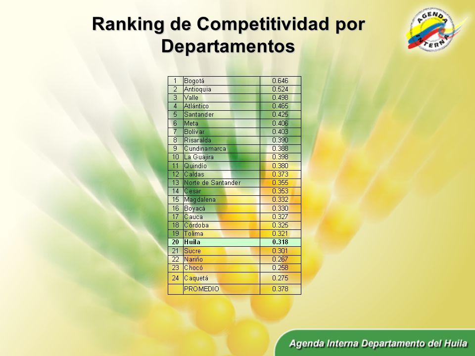 Ranking de Competitividad por Departamentos