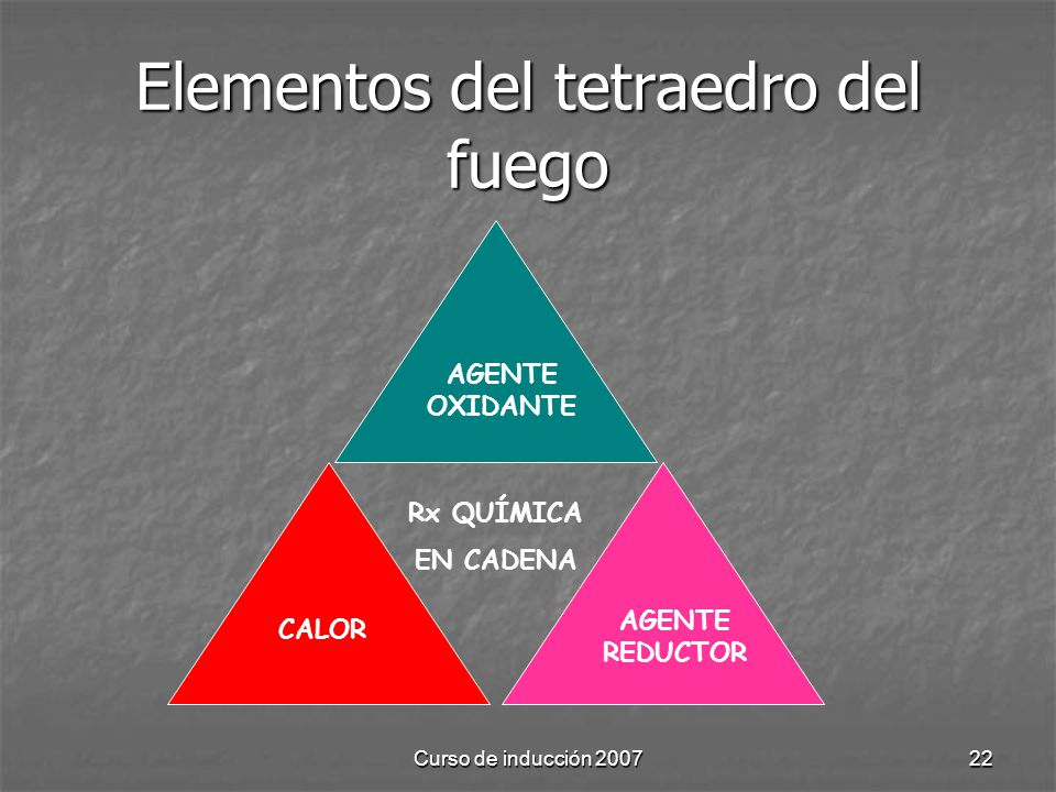 Curso de inducción 200722 Elementos del tetraedro del fuego AGENTE OXIDANTE CALOR AGENTE REDUCTOR Rx QUÍMICA EN CADENA