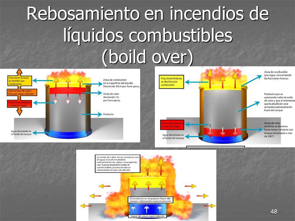 Curso de inducción 200748 Rebosamiento en incendios de líquidos combustibles (boild over)