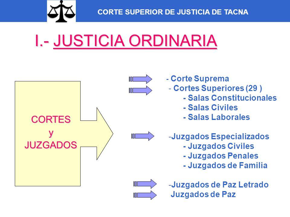 CORTE SUPERIOR DE JUSTICIA DE TACNA I.- JUSTICIA ORDINARIA CORTESyJUZGADOS - Corte Suprema - Cortes Superiores (29 ) - Salas Constitucionales - Salas
