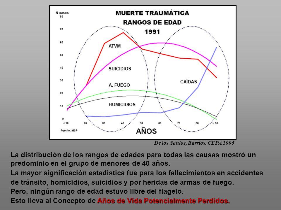De los Santos, Barrios. CEPA 1995 La distribución de los rangos de edades para todas las causas mostró un predominio en el grupo de menores de 40 años