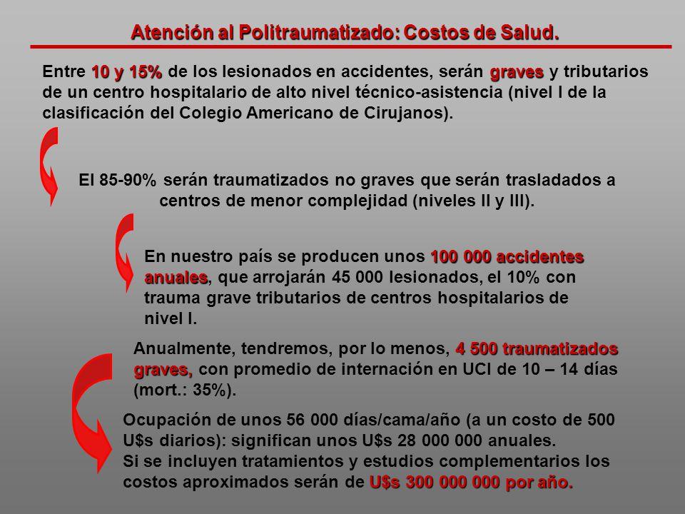 Atención al Politraumatizado: Costos de Salud. 10 y 15%graves Entre 10 y 15% de los lesionados en accidentes, serán graves y tributarios de un centro