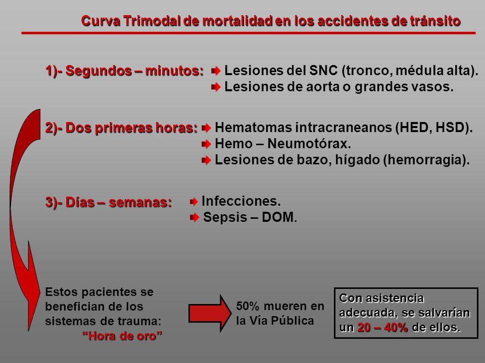 Curva Trimodal de mortalidad en los accidentes de tránsito Infecciones. Sepsis – DOM. 1)- Segundos – minutos: 2)- Dos primeras horas: Lesiones del SNC