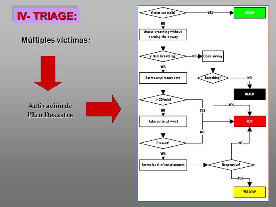 IV- TRIAGE: Múltiples víctimas: Activación de Plan Desastre