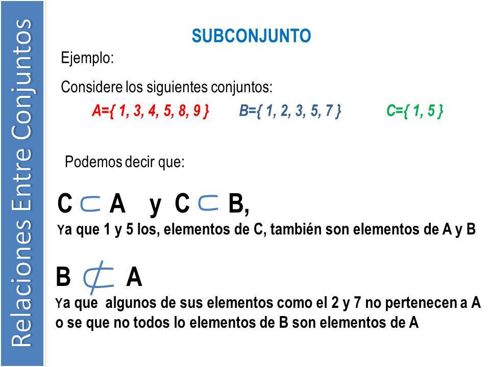 Ejemplo: SUBCONJUNTO Considere los siguientes conjuntos: A={ 1, 3, 4, 5, 8, 9 }B={ 1, 2, 3, 5, 7 }C={ 1, 5 } Podemos decir que: C A y C B, Y a que 1 y