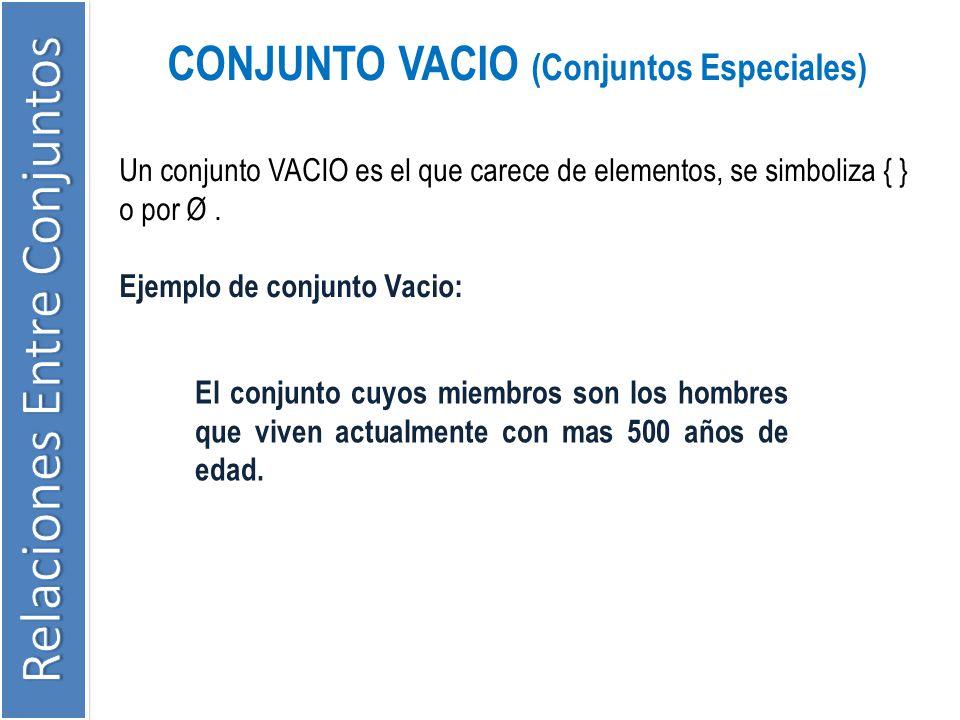 CONJUNTO VACIO (Conjuntos Especiales) Un conjunto VACIO es el que carece de elementos, se simboliza { } o por Ø. Ejemplo de conjunto Vacio: El conjunt