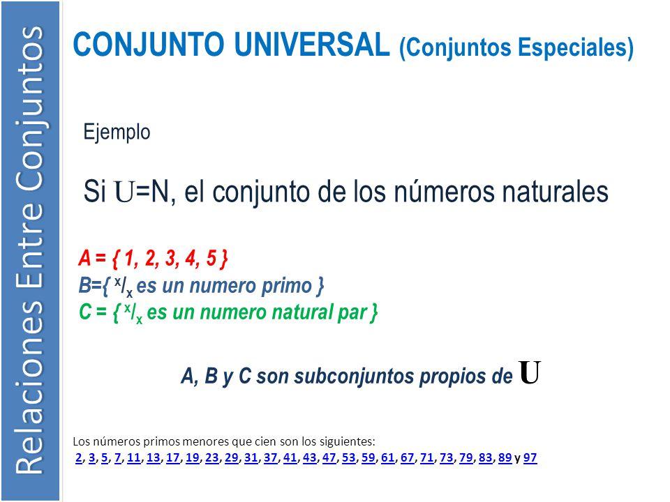CONJUNTO UNIVERSAL (Conjuntos Especiales) Ejemplo Si U =N, el conjunto de los números naturales A = { 1, 2, 3, 4, 5 } B={ x / x es un numero primo } C