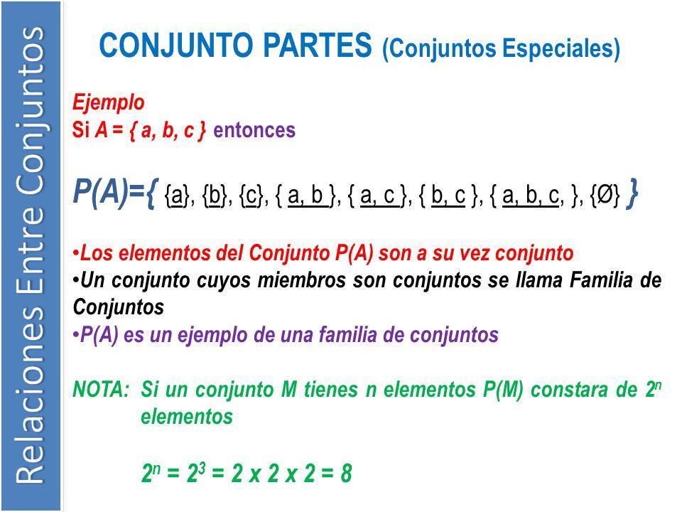 CONJUNTO PARTES (Conjuntos Especiales) Ejemplo Si A = { a, b, c } entonces P(A)={ {a}, {b}, {c}, { a, b }, { a, c }, { b, c }, { a, b, c, }, {Ø} } Los